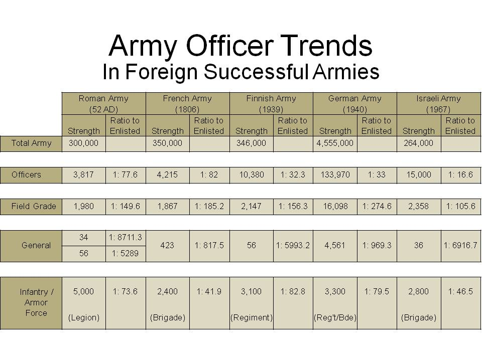 How Bad Is Our Bloat Of Generals? How Does It Compare With Other Armies?    Fabius Maximus Website