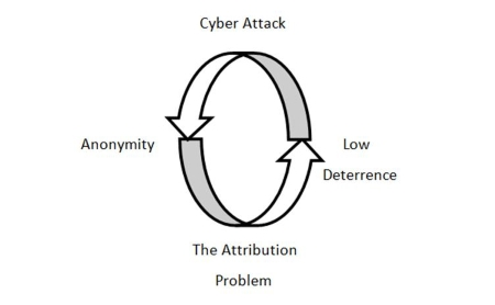 Identifying the guilty: tying nation states to cyber