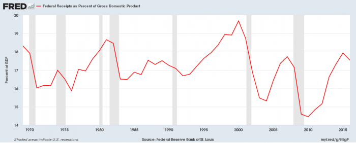 Federal revenue per gdp