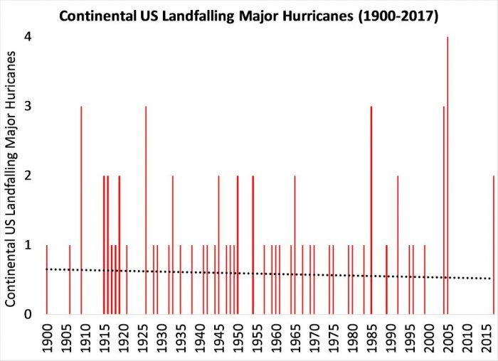 US Landfalling Major Hurricanes