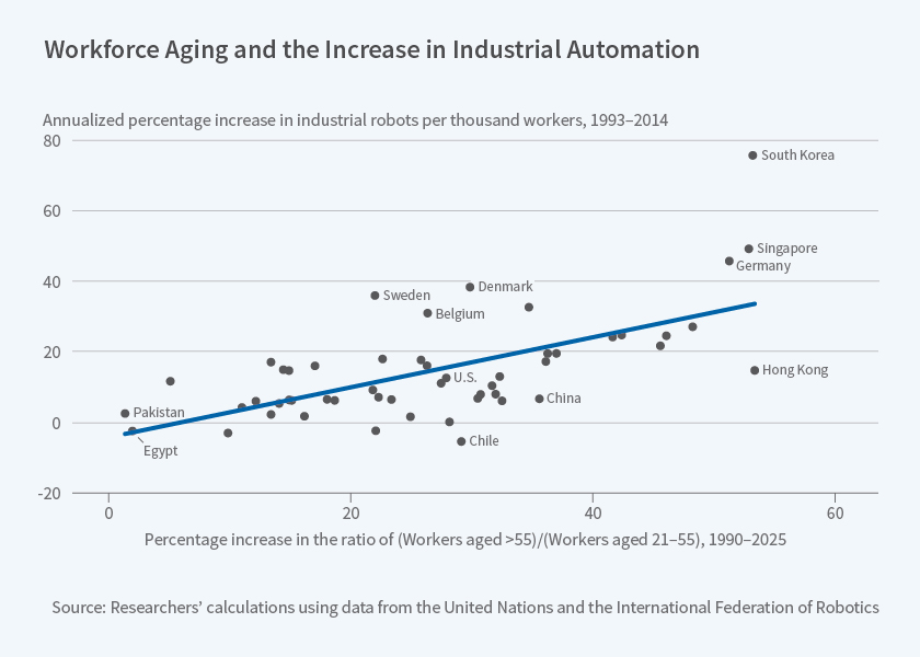 Workforce aging and increase in industrial automation