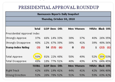 Rasmussen Poll - Trump support among Blacks