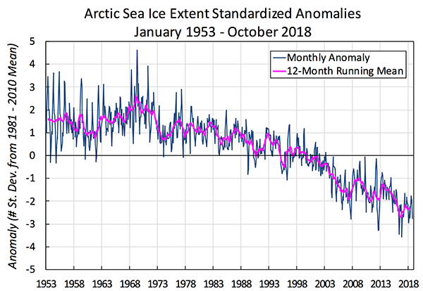 Mean arctic sea ice anomaly - 1953-2018
