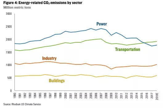 US CO2 emissions by source, by year
